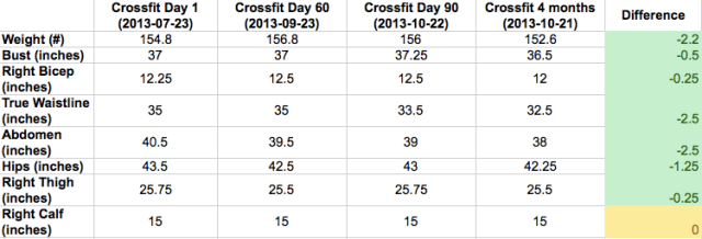 4 months into Crossfit
