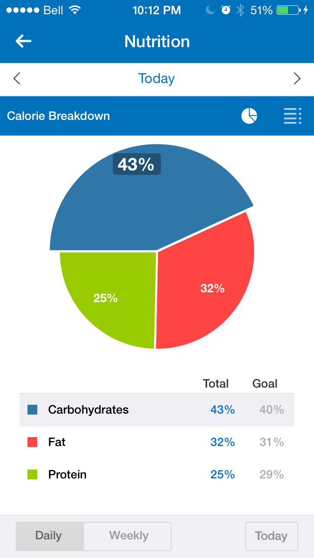 Couldn't be closer to my macros!
